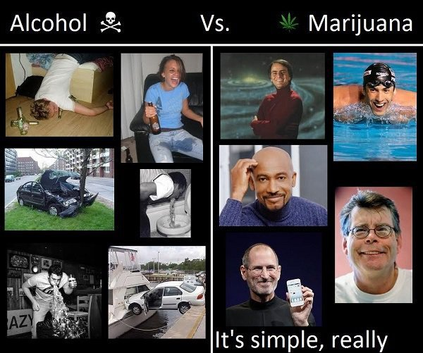 is marijuana less harmful than other drugs Is marijuana less dangerous than alcohol, as barack obama claims  they are  very different drugs that are used in lots of different contexts.