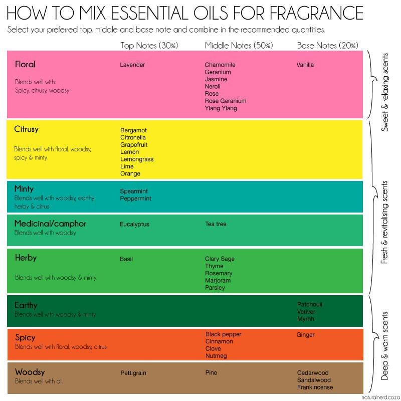 10 Perfume Tips and Tricks to Help You Smell Super Sexy