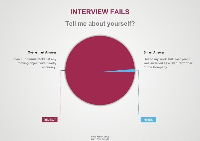 These Posters Explain The Difference Between Being Smart And Oversmart At A Job Interview