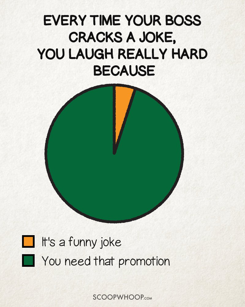15 Pie Charts That Perfectly Sum Up Every Indian Boss Ever