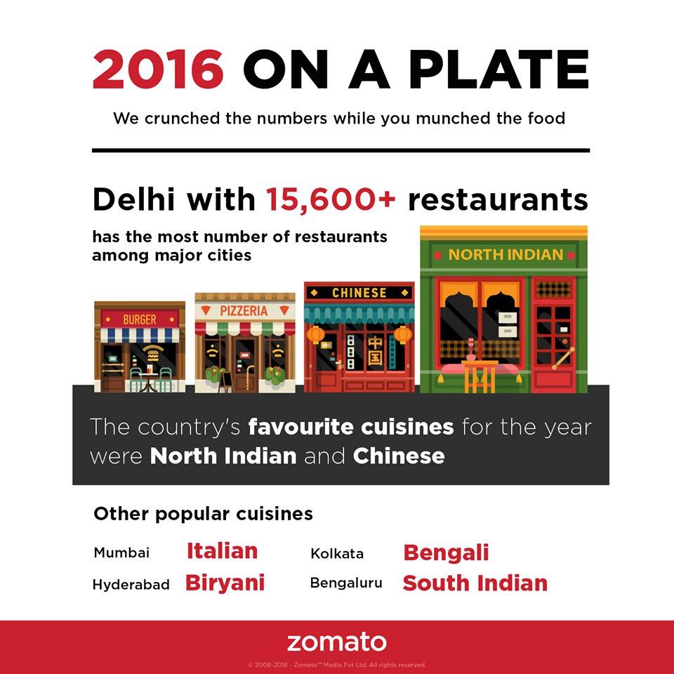 फ़ूड आर्डरिंग और रेस्टोरेंट खोजने वाले इस App के अनुसार, दिल्ली में देश के किसी अन्य शहर ...