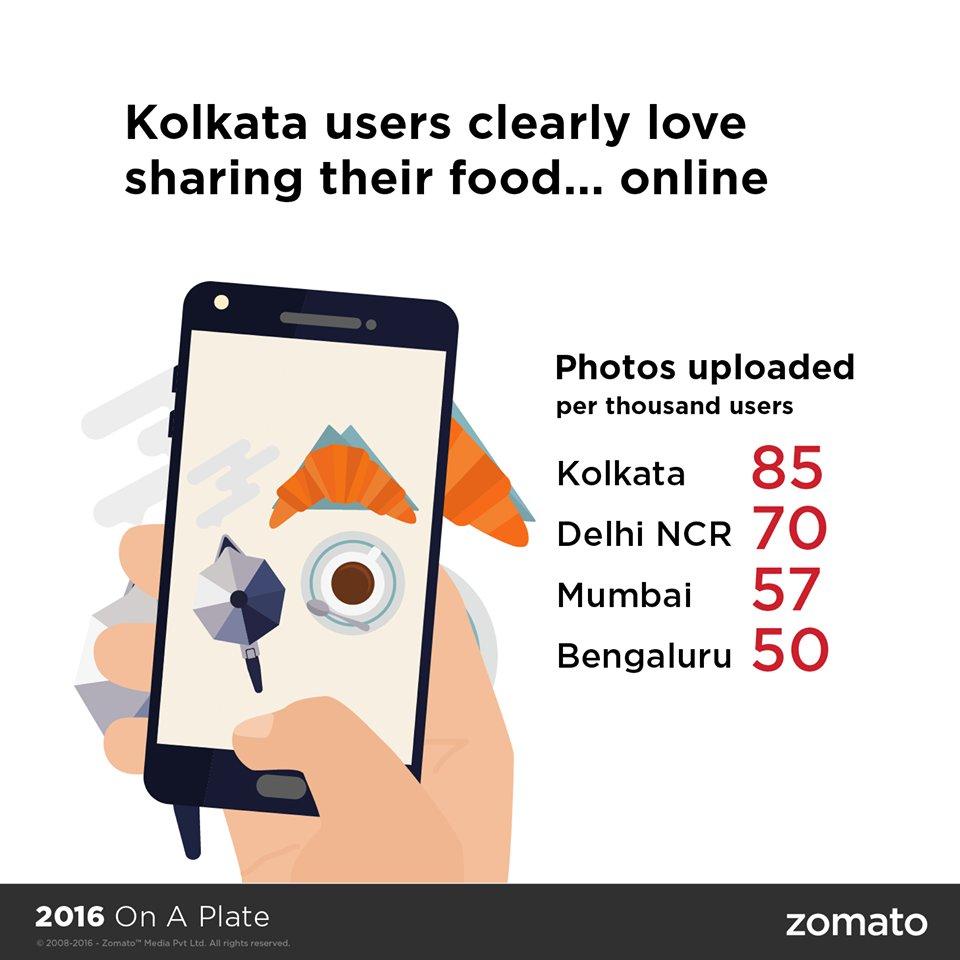 फोटो खींच कर पोस्ट करने के मामले में कोलकाता ने देश की राजधानी को पछाड़ दिया है.