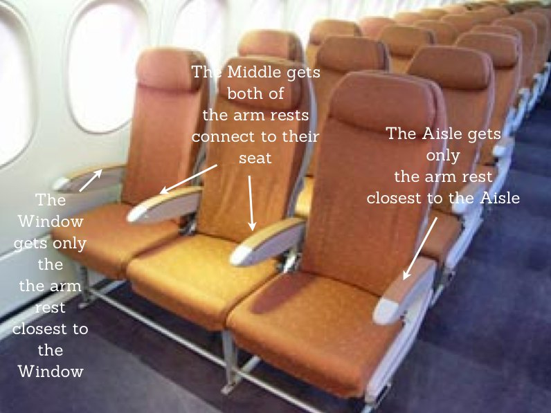 So Who Gets The Armrest For The Middle Seat On A Plane? We Try To Answer  The Question