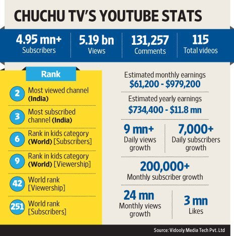 This Is India's Third Largest YouTube Channel & Chances Are