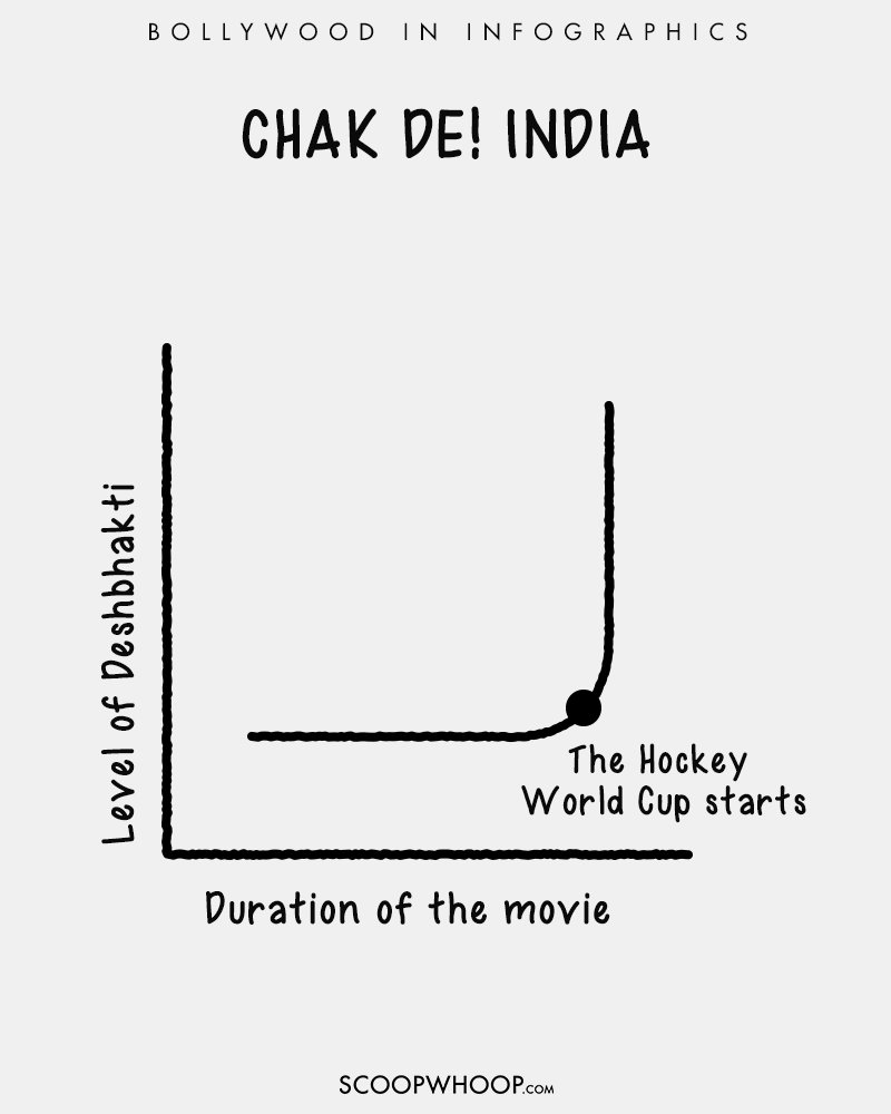 These hilarious infographics perfectly explain all your favourite here are a few infographics that represent our favourite movies in a way that youve never seen before ccuart Gallery
