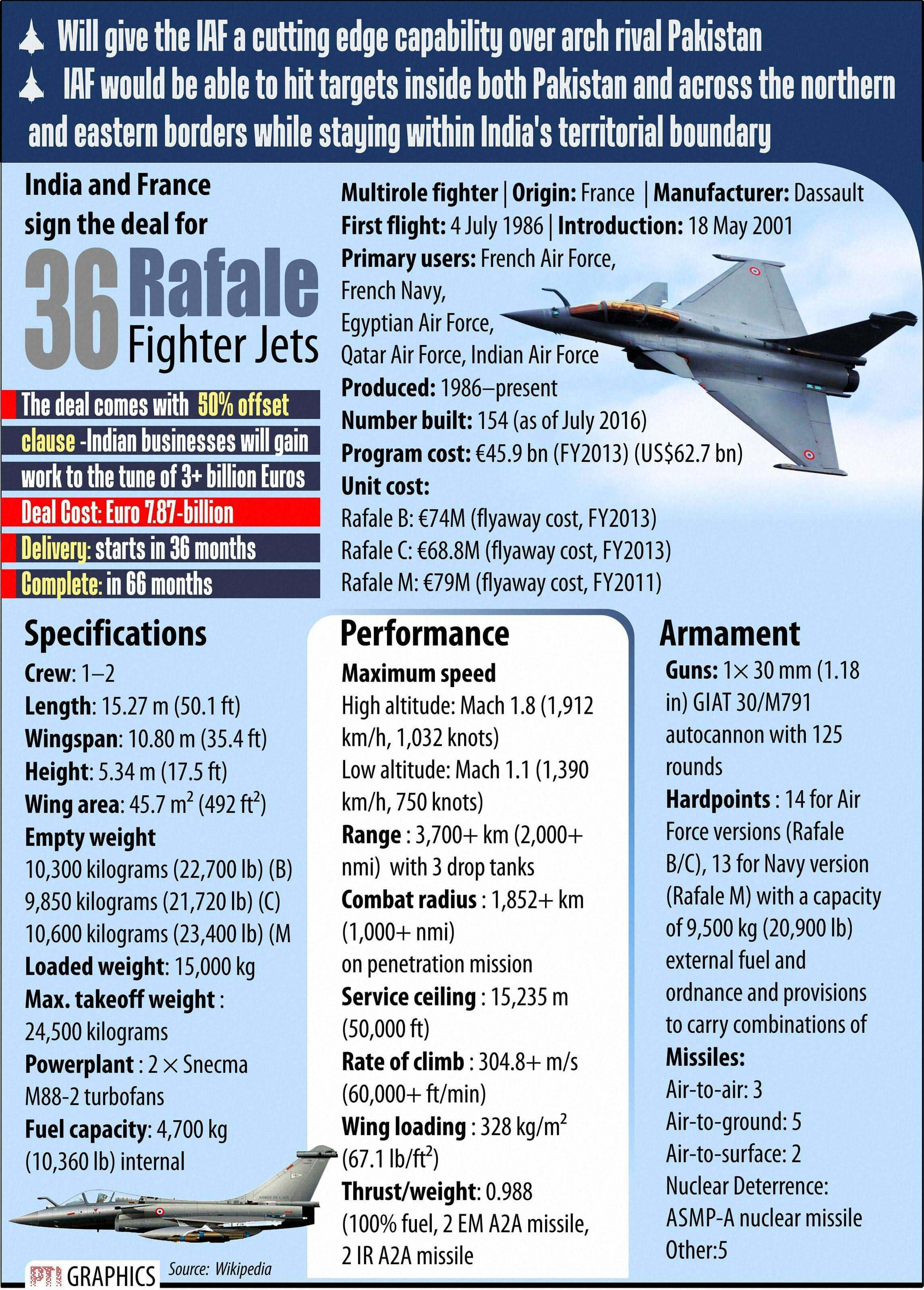 Rafale Or F-16? Comparing India & Pakistan's Top Fighter Jets