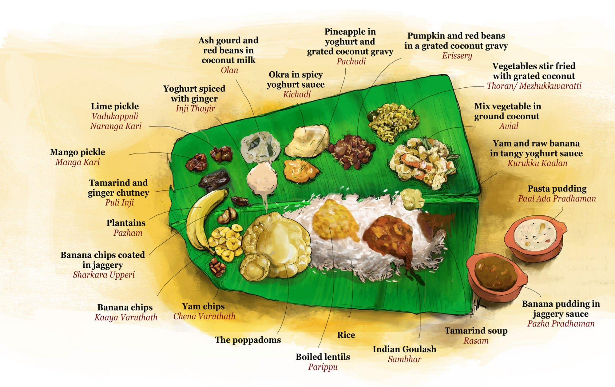 Kerala Sadhya consists of more than 25 dishes of vegetarian recipes.