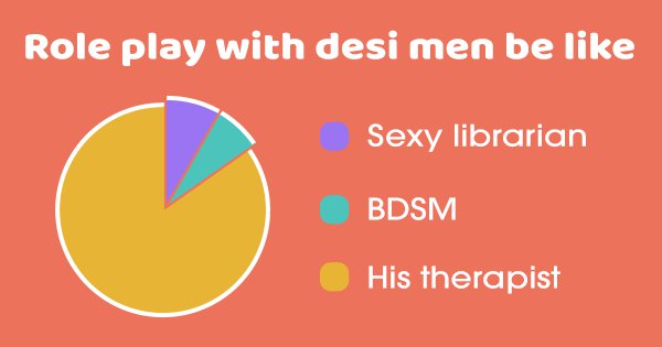 17 Pie Charts To Sum Up The Dating Experience Of Desi Women. Approved By Rishta Aunties