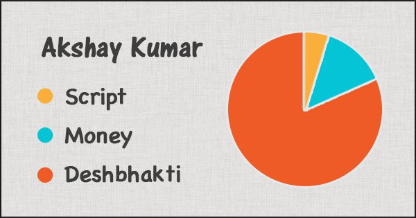 How Bollywood Actors Choose Their Films: A Study In Pie Charts