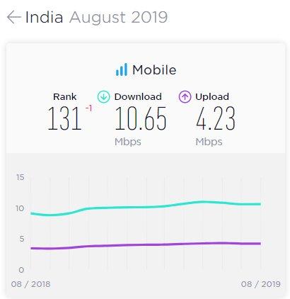 India mobile internet speed